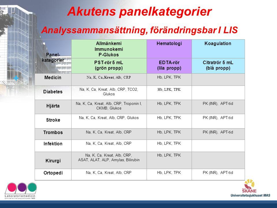 Akutens panelkategorier Analyssammansättning, förändringsbar I LIS