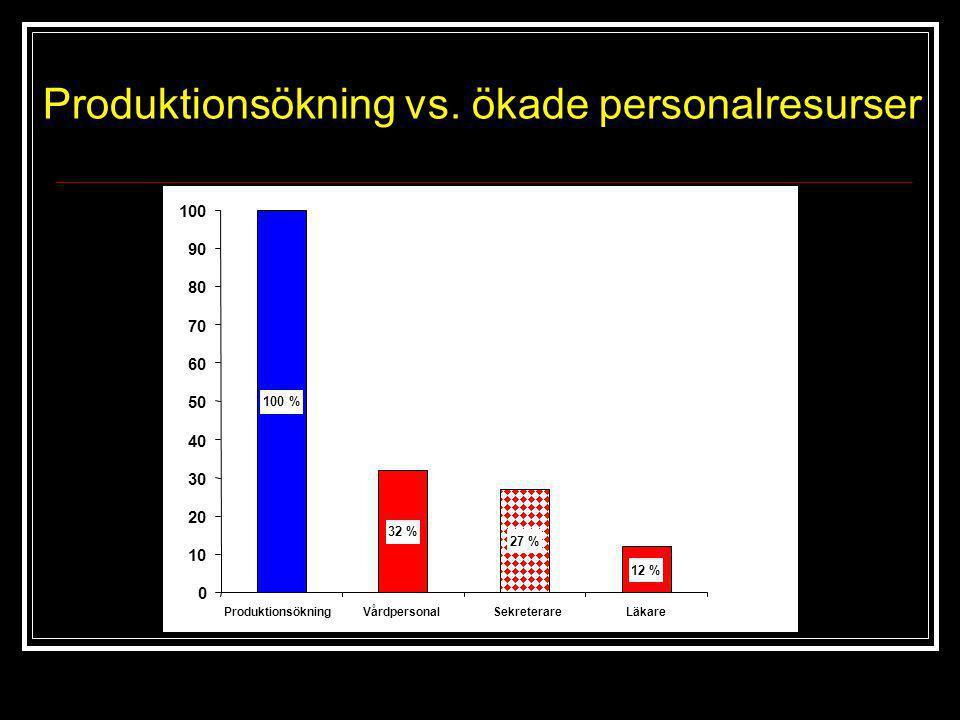 Produktionsökning vs. ökade personalresurser