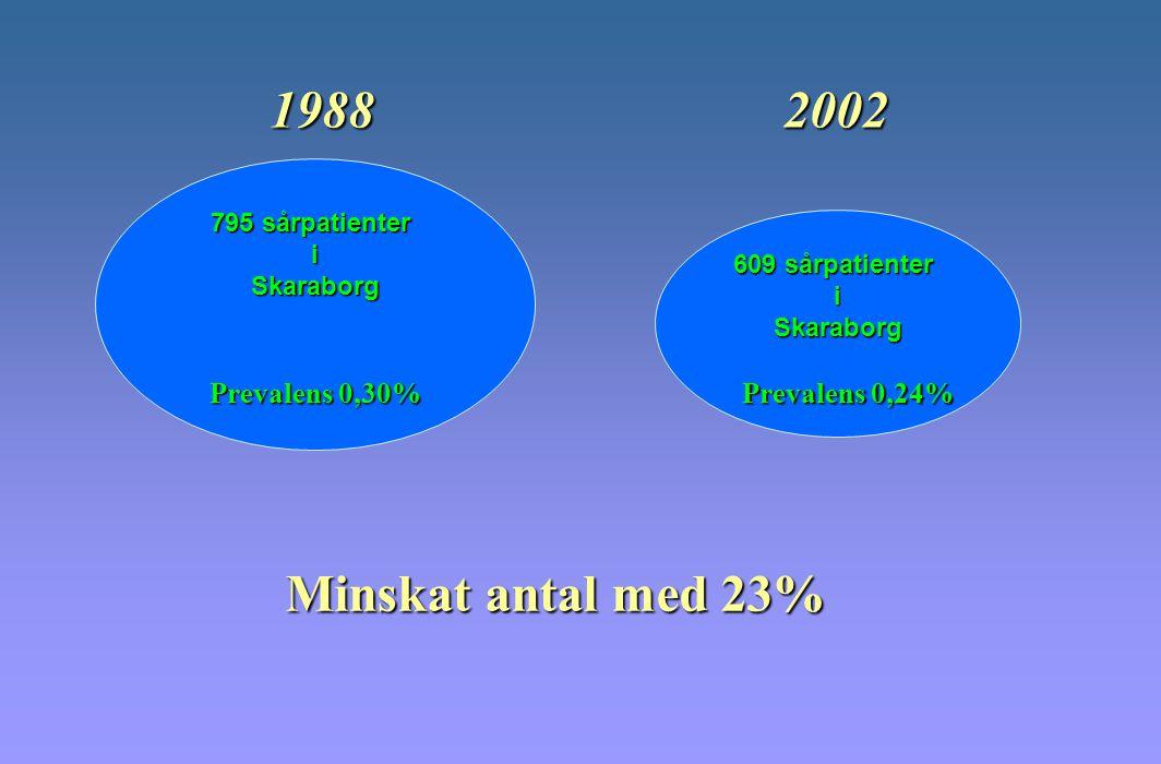 1988 2002 Minskat antal med 23% Prevalens 0,30% Prevalens 0,24%