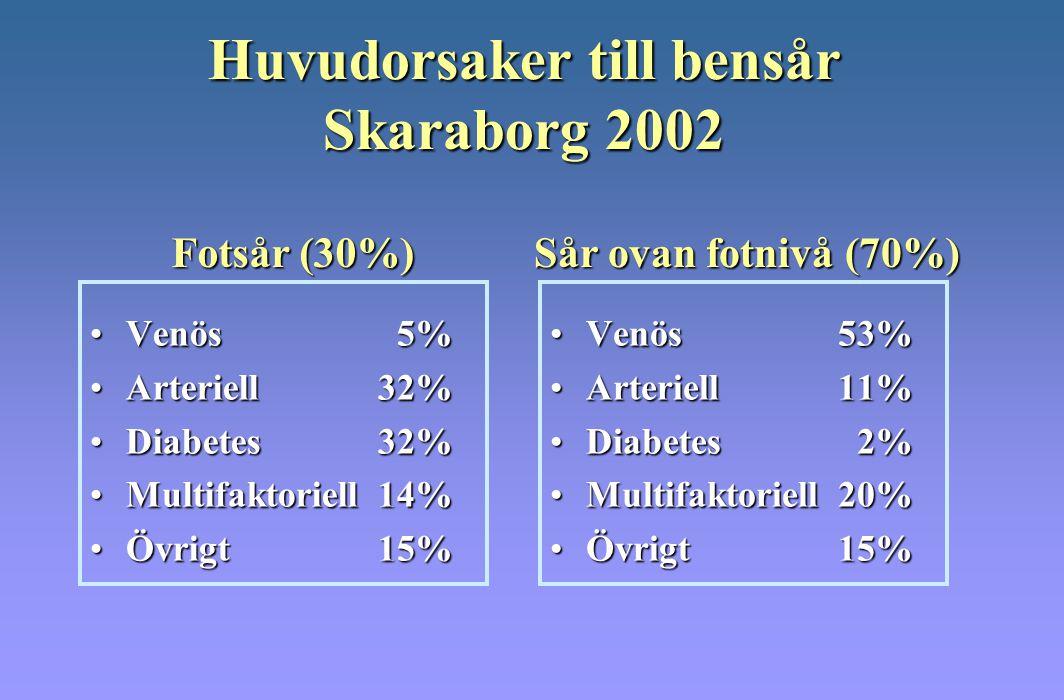 Huvudorsaker till bensår Skaraborg 2002