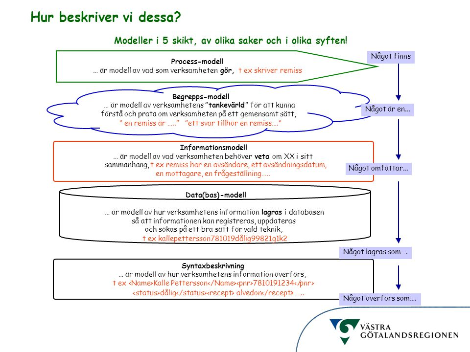 Hur beskriver vi dessa Modeller i 5 skikt, av olika saker och i olika syften! Process-modell. … är modell av vad som verksamheten.