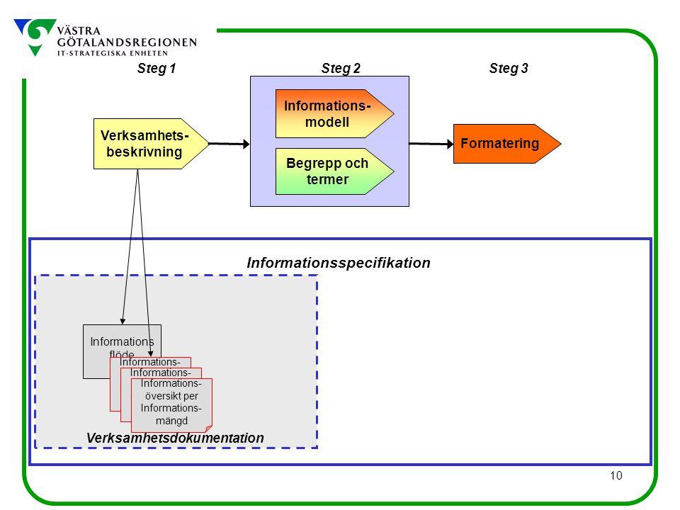 Informationsspecifikation Verksamhetsdokumentation