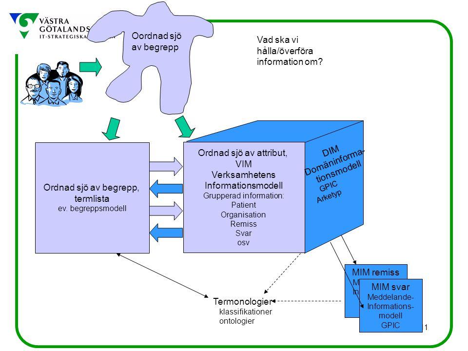 Oordnad sjö Vad ska vi av begrepp hålla/överföra information om