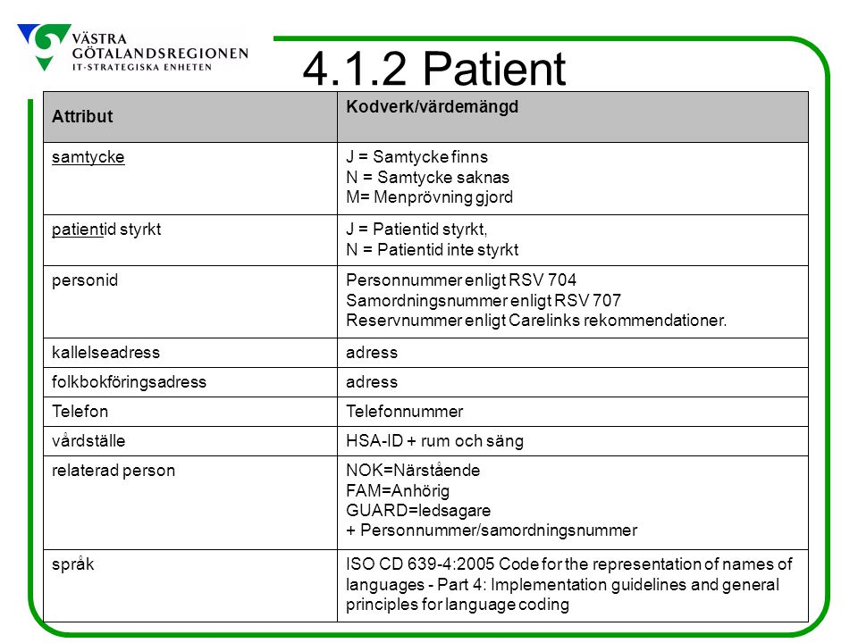 4.1.2 Patient