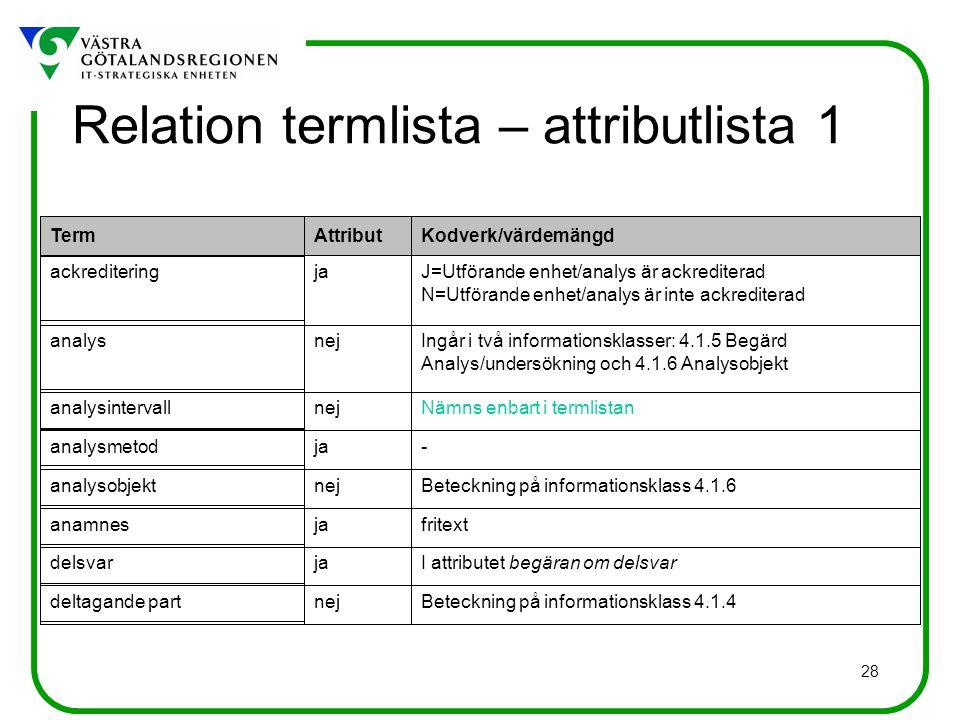 Relation termlista – attributlista 1