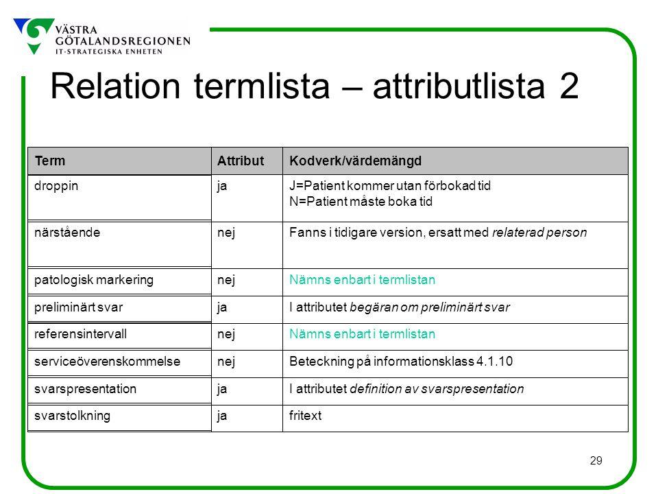 Relation termlista – attributlista 2