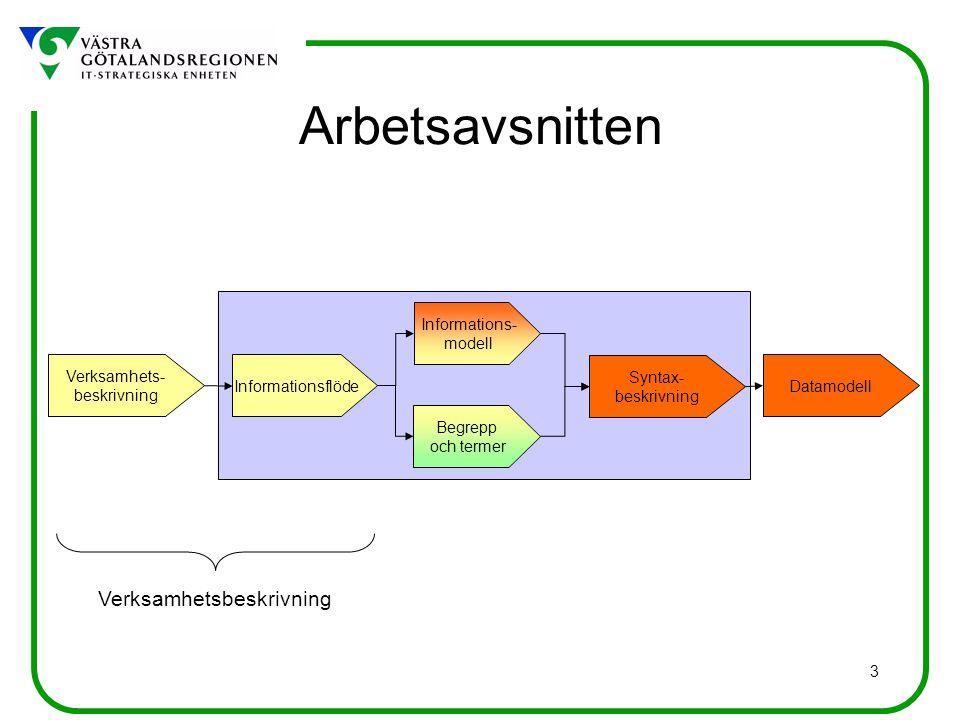 Arbetsavsnitten Verksamhetsbeskrivning Informations- modell