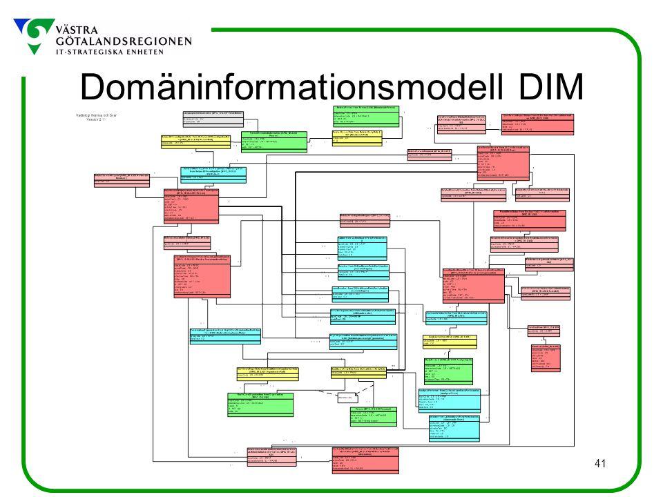 Domäninformationsmodell DIM