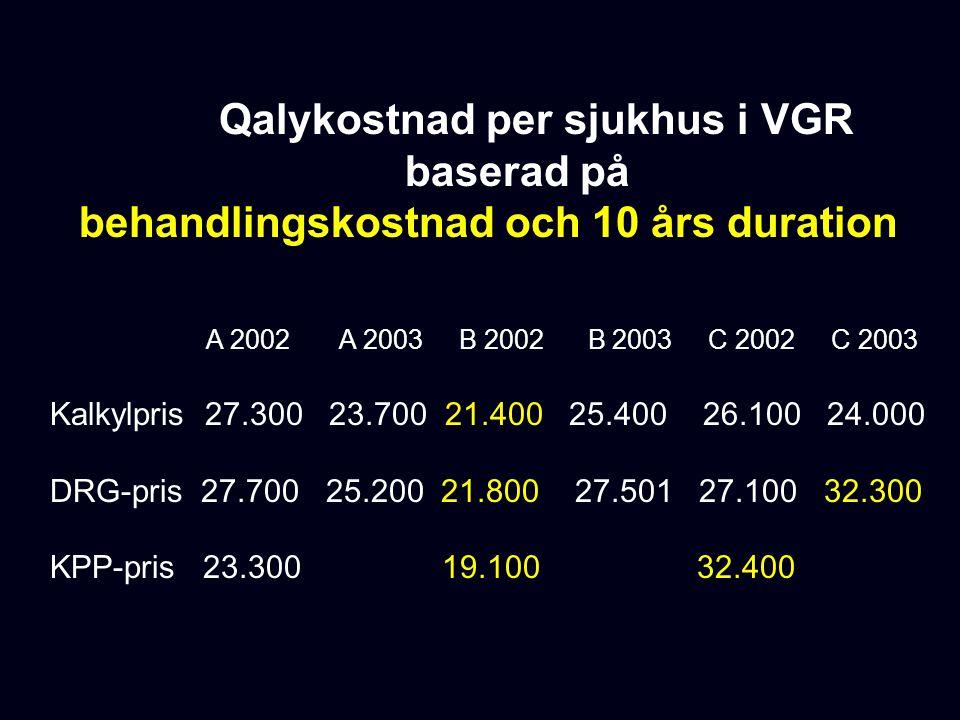 Qalykostnad per sjukhus i VGR baserad på