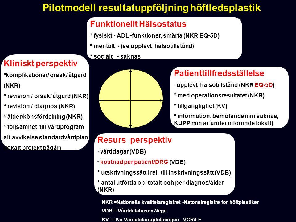 Pilotmodell resultatuppföljning höftledsplastik