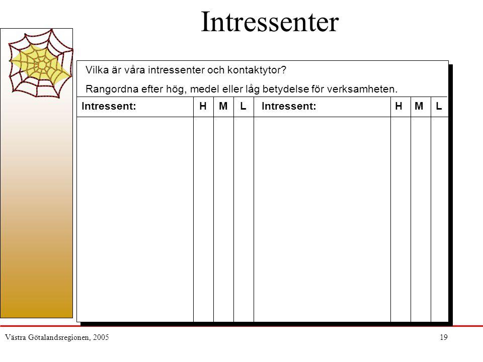 Intressenter Vilka är våra intressenter och kontaktytor