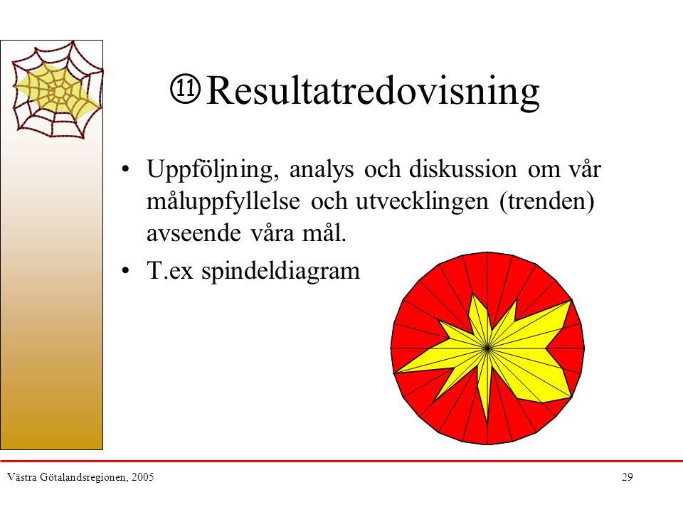 Resultatredovisning 11. Uppföljning, analys och diskussion om vår måluppfyllelse och utvecklingen (trenden) avseende våra mål.