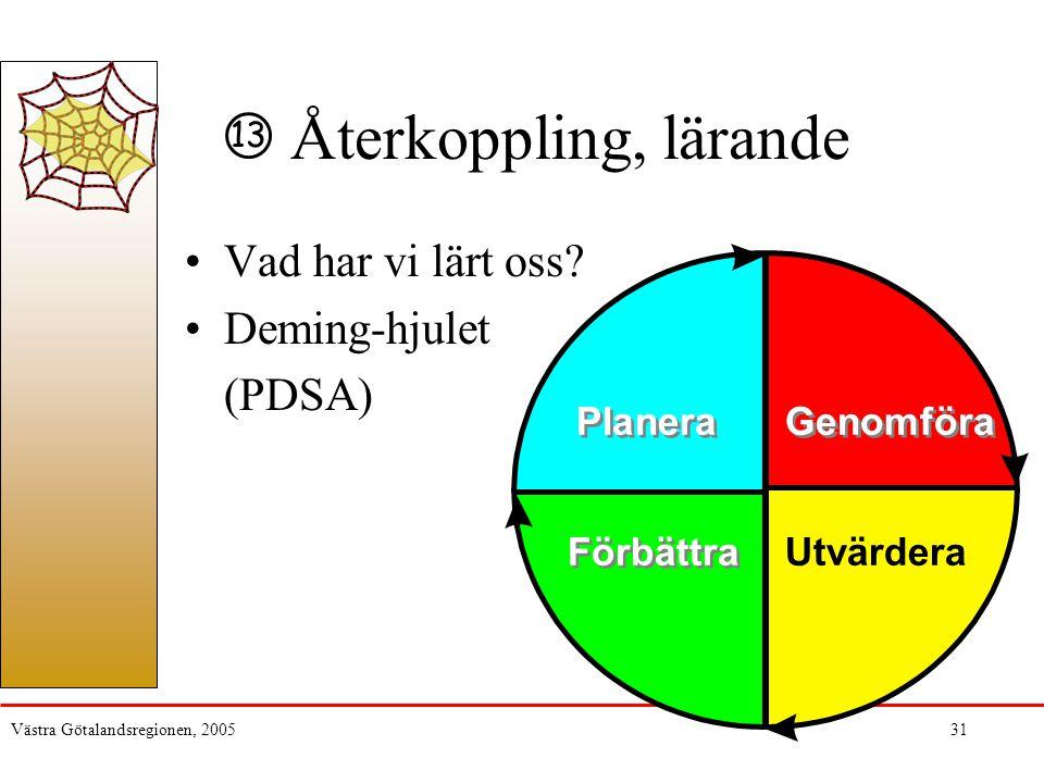 Återkoppling, lärande Vad har vi lärt oss Deming-hjulet (PDSA)