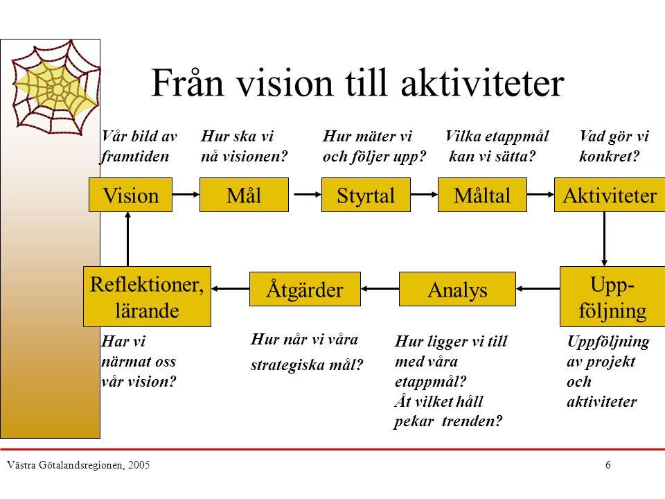 Från vision till aktiviteter