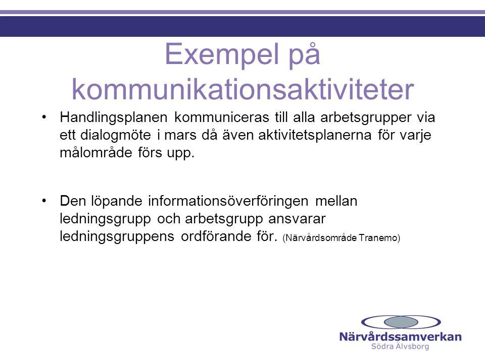 Exempel på kommunikationsaktiviteter