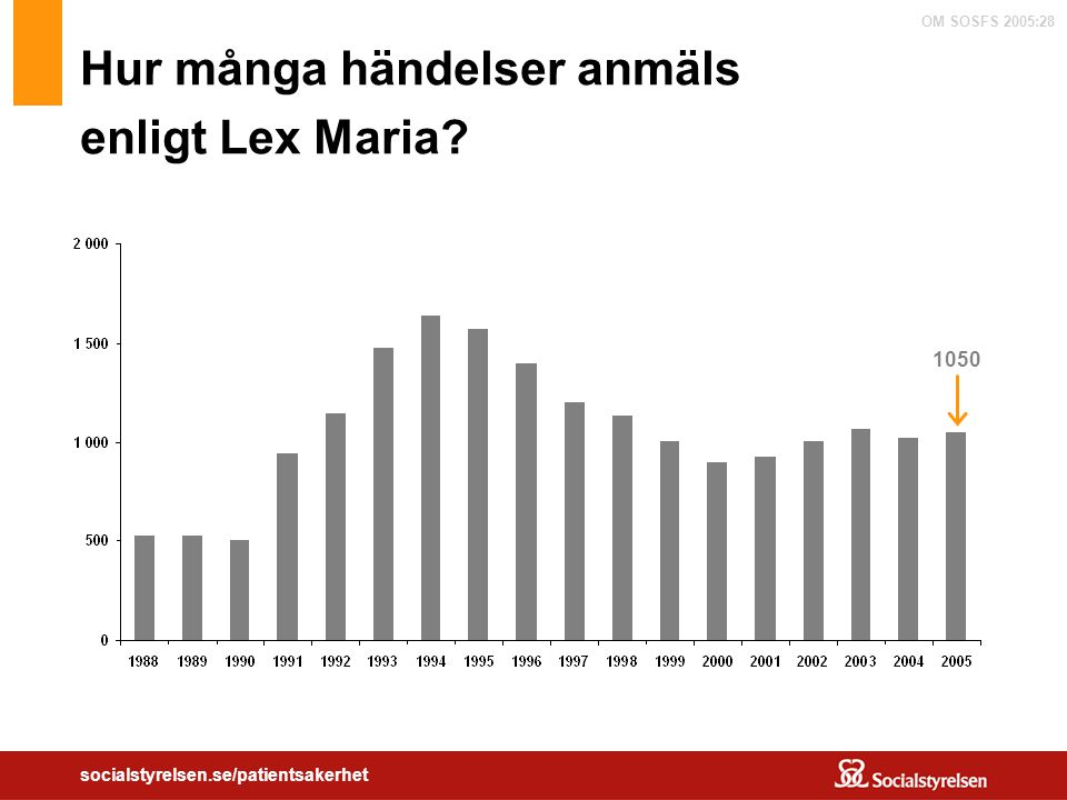 Hur många händelser anmäls enligt Lex Maria