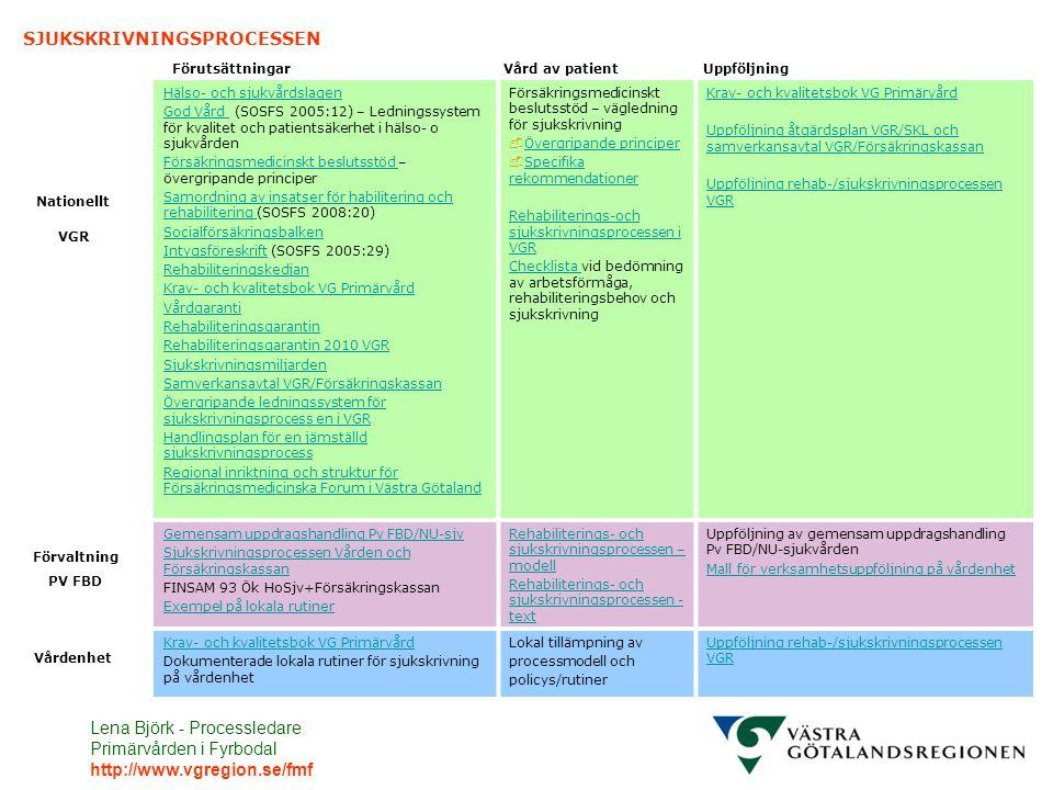 Förvaltning SJUKSKRIVNINGSPROCESSEN Förutsättningar Vård av patient