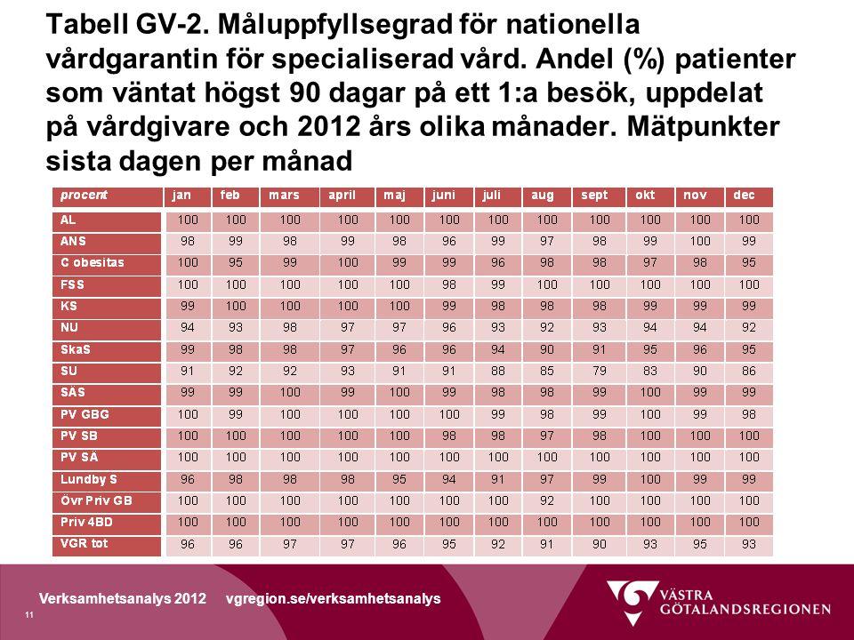 Tabell GV-2. Måluppfyllsegrad för nationella vårdgarantin för specialiserad vård.