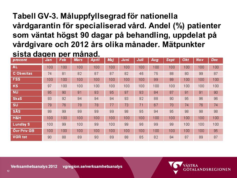 Tabell GV-3. Måluppfyllsegrad för nationella vårdgarantin för specialiserad vård.