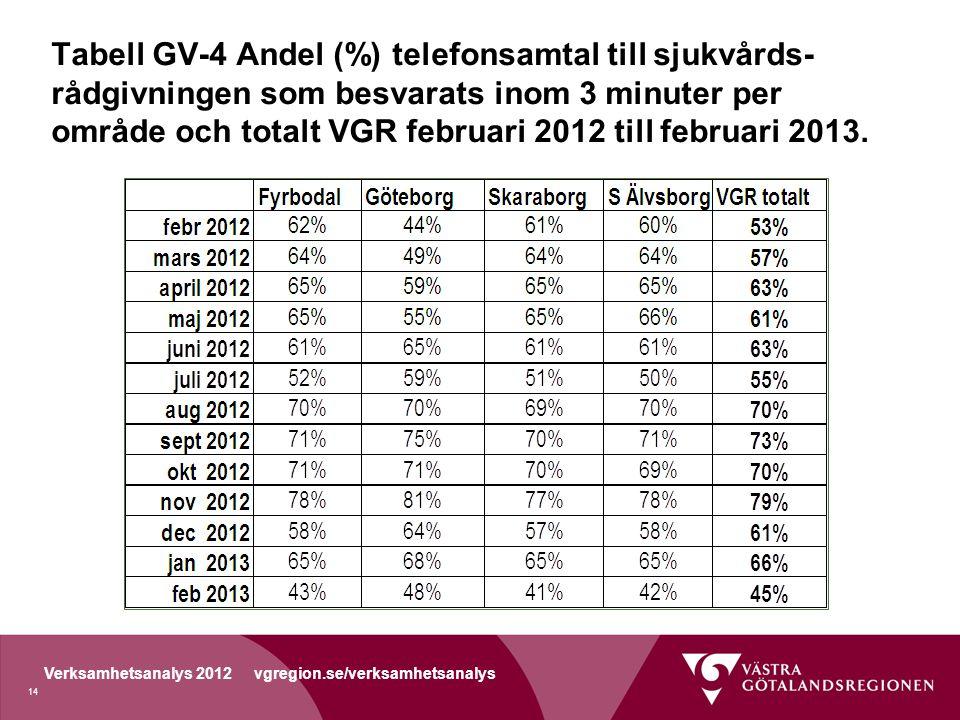 Tabell GV-4 Andel (%) telefonsamtal till sjukvårds-rådgivningen som besvarats inom 3 minuter per område och totalt VGR februari 2012 till februari 2013.