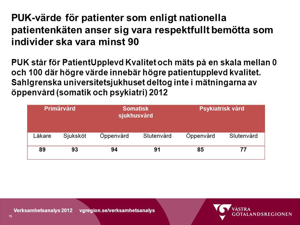 PUK-värde för patienter som enligt nationella patientenkäten anser sig vara respektfullt bemötta som individer ska vara minst 90 PUK står för PatientUpplevd Kvalitet och mäts på en skala mellan 0 och 100 där högre värde innebär högre patientupplevd kvalitet.
