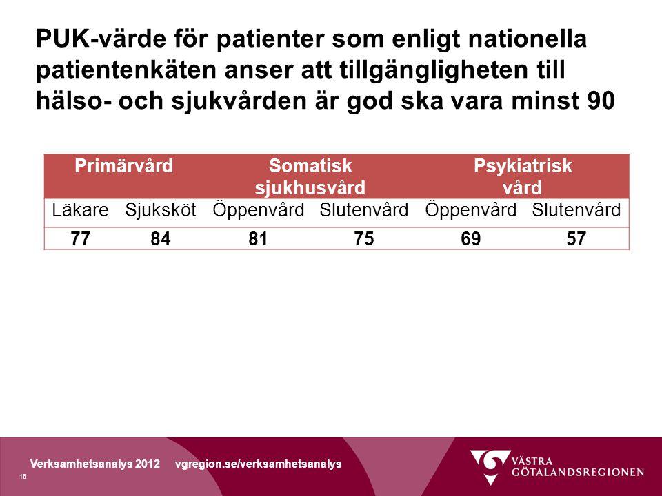 PUK-värde för patienter som enligt nationella patientenkäten anser att tillgängligheten till hälso- och sjukvården är god ska vara minst 90