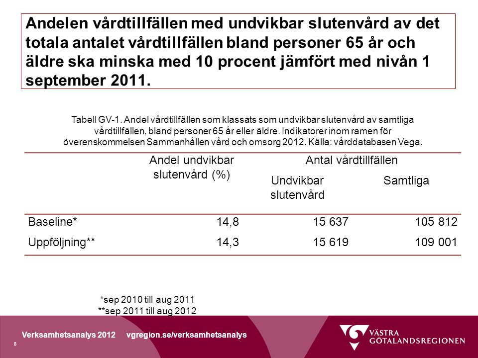 Andel undvikbar slutenvård (%)