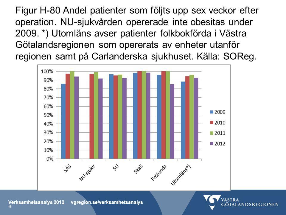 Figur H-80 Andel patienter som följts upp sex veckor efter operation