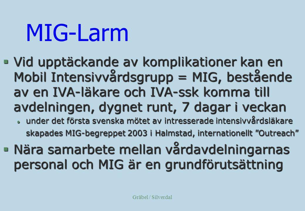 MIG-Larm