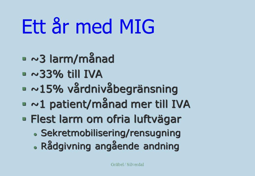 Ett år med MIG ~3 larm/månad ~33% till IVA ~15% vårdnivåbegränsning