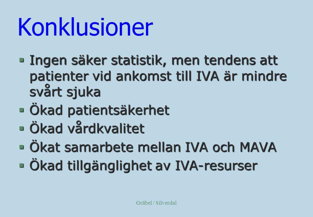 Konklusioner Ingen säker statistik, men tendens att patienter vid ankomst till IVA är mindre svårt sjuka.