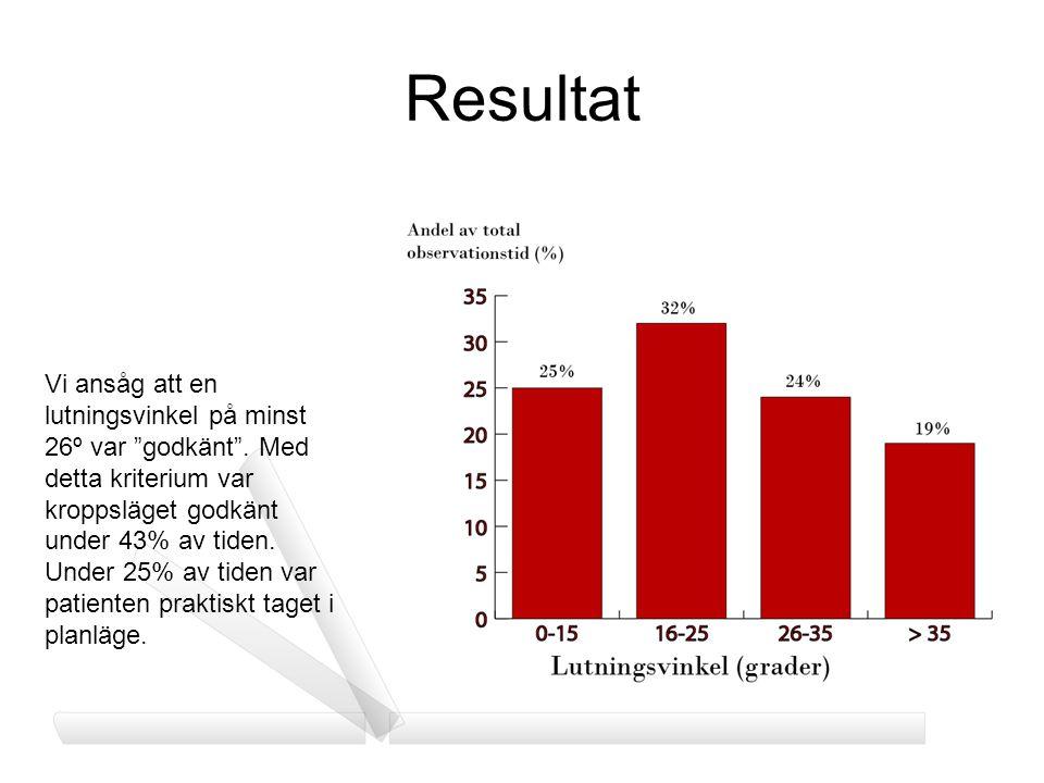 Resultat Vi ansåg att en lutningsvinkel på minst 26º var godkänt . Med detta kriterium var kroppsläget godkänt under 43% av tiden.