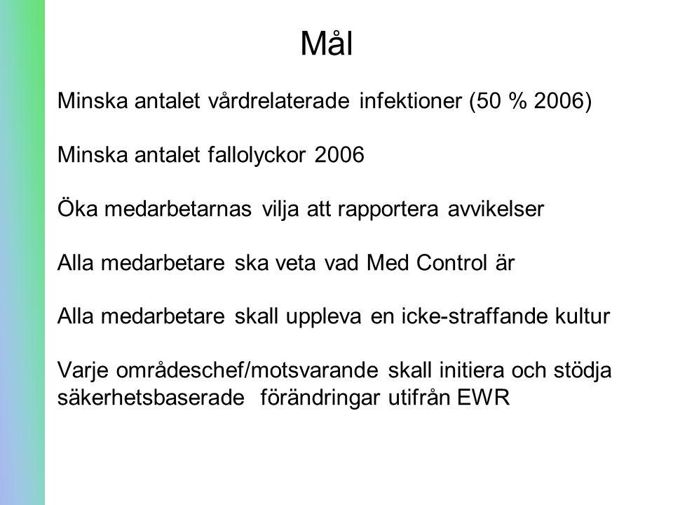 Mål Minska antalet vårdrelaterade infektioner (50 % 2006)