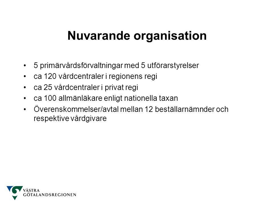 Nuvarande organisation