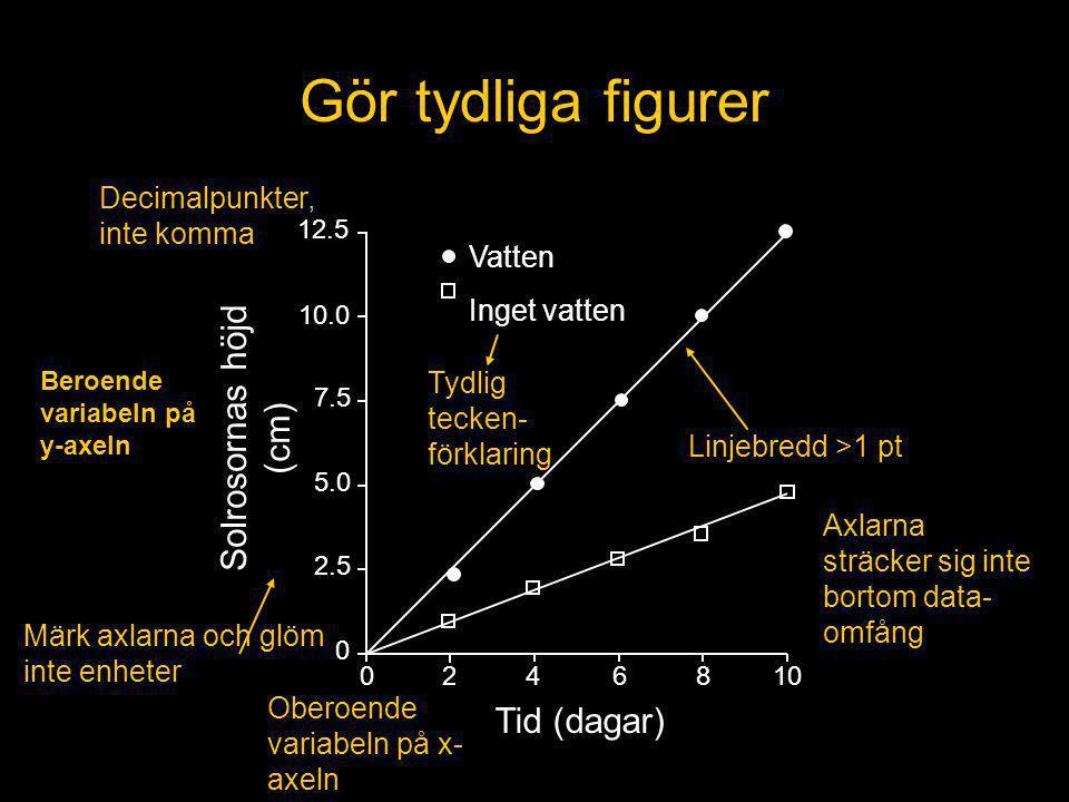 Gör tydliga figurer Solrosornas höjd (cm) Tid (dagar)