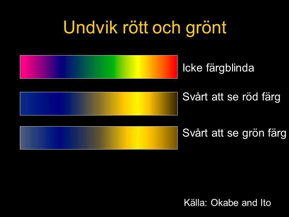 Undvik rött och grönt Icke färgblinda Svårt att se röd färg
