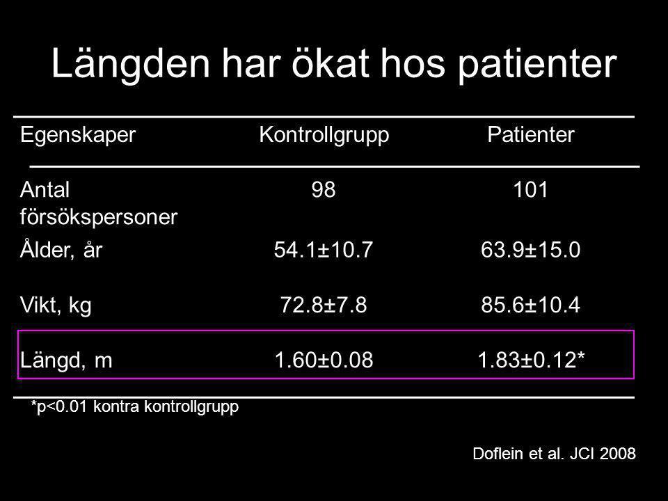 Längden har ökat hos patienter