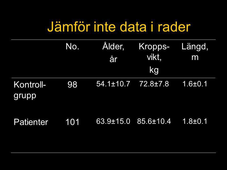 Jämför inte data i rader