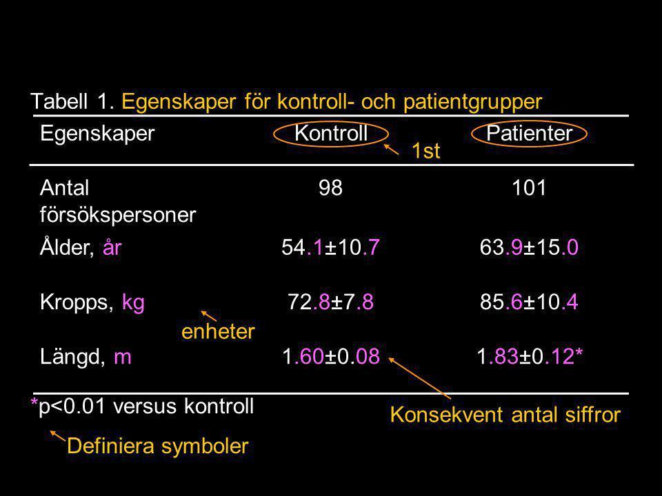 Tabell 1. Egenskaper för kontroll- och patientgrupper