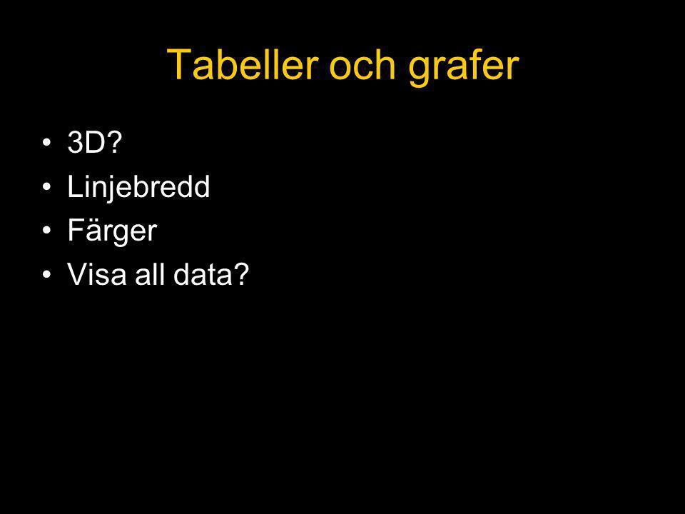 Tabeller och grafer 3D Linjebredd Färger Visa all data