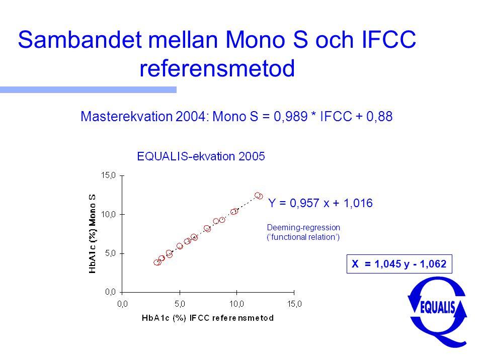 Sambandet mellan Mono S och IFCC referensmetod