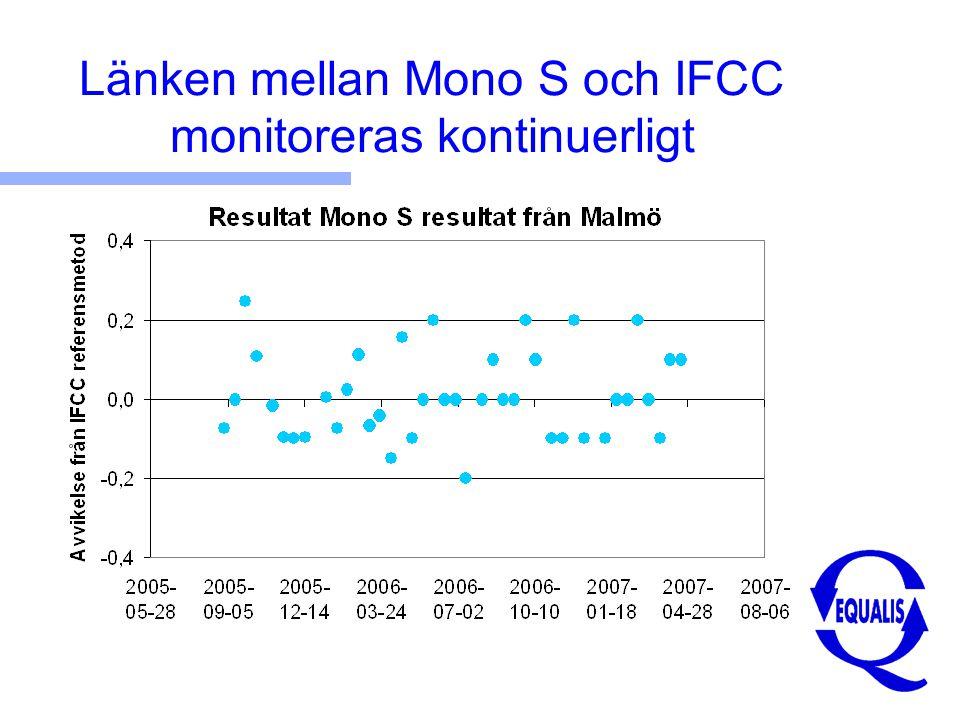 Länken mellan Mono S och IFCC monitoreras kontinuerligt