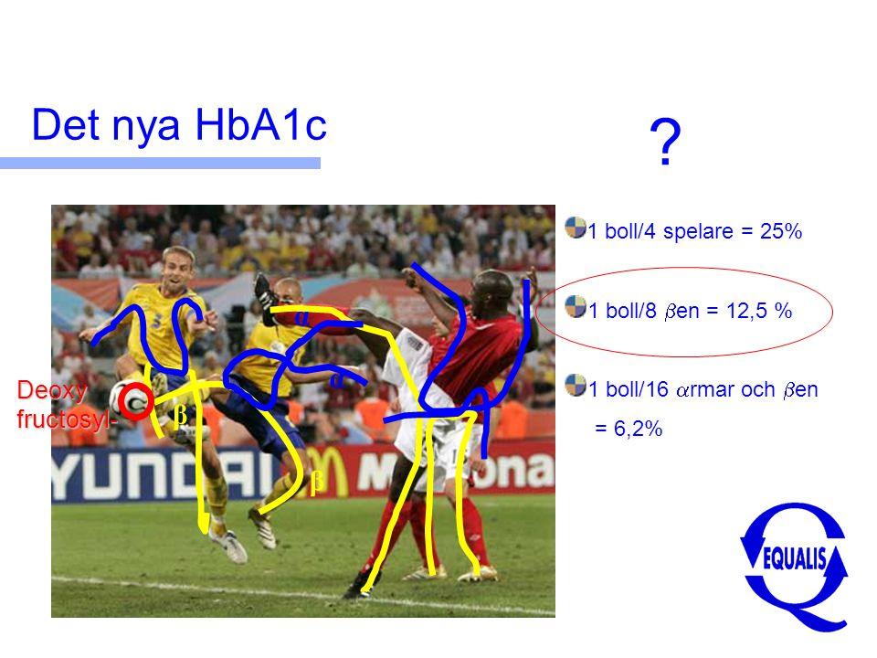 Det nya HbA1c α α β β Deoxy fructosyl- 1 boll/4 spelare = 25%