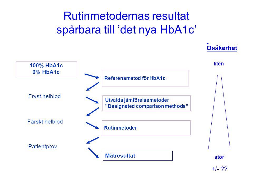 Rutinmetodernas resultat spårbara till 'det nya HbA1c'