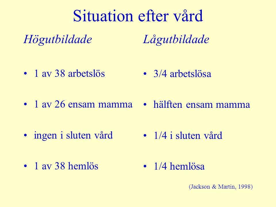 Situation efter vård Högutbildade Lågutbildade 1 av 38 arbetslös
