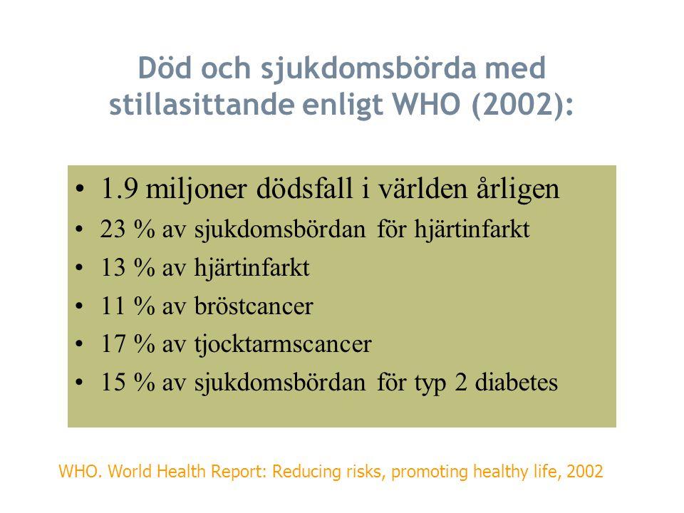 Död och sjukdomsbörda med stillasittande enligt WHO (2002):