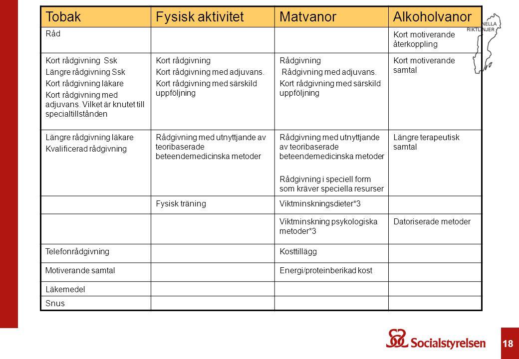 Tobak Fysisk aktivitet Matvanor Alkoholvanor 18 Råd