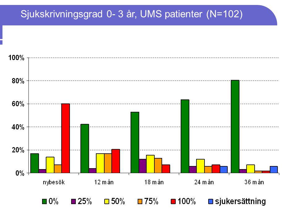 Sjukskrivningsgrad 0- 3 år, UMS patienter (N=102)