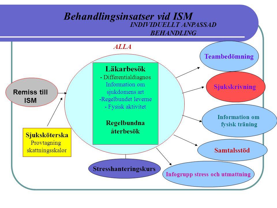 Behandlingsinsatser vid ISM