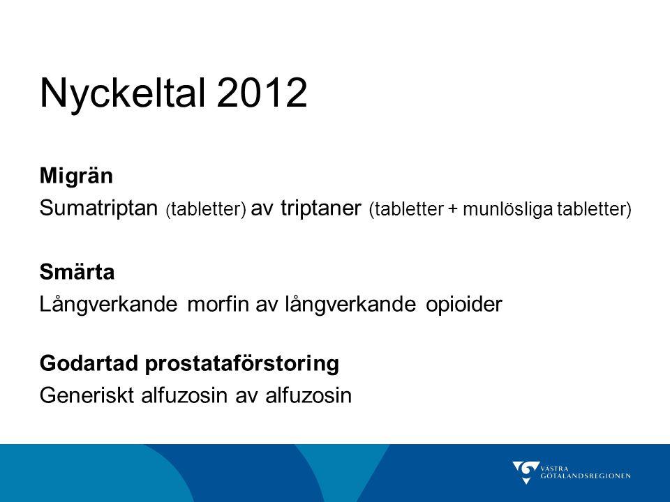 Nyckeltal 2012 Migrän. Sumatriptan (tabletter) av triptaner (tabletter + munlösliga tabletter) Smärta.
